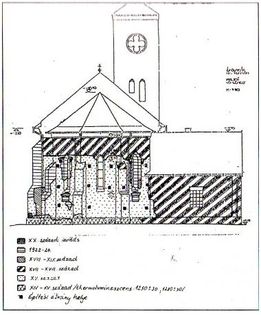 A szentély építési szakaszai termolumineszcens vizsgálat alapján